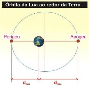 lua_orbita