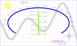 Projeto detalhado do relógio solar da UNIPAMPA.