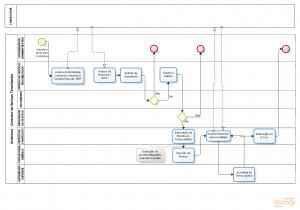 Mapeamento Subprocesso - Acréscimo Contratual