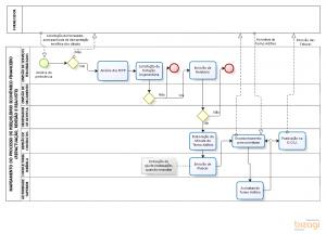 Mapeamento Subprocesso - Reequilíbrio Econômico-fincanceiro