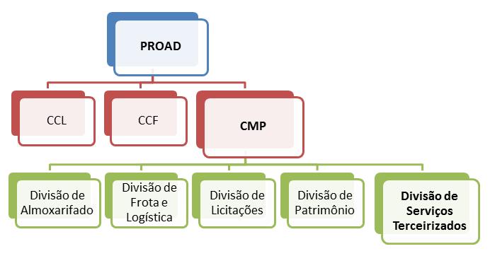 Organograma - Divisão de Serviços Terceirizados