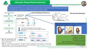 Entenda a Etapa Biofarmacêutica