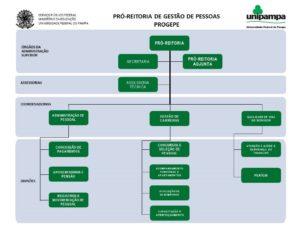 Portaria_901-2016_estrutura_organizacional_organograma_anexo