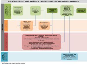 Macroprocesso para Projetos Urbanísticos e Licenciamento Ambiental
