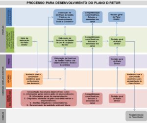 Processo para desenvolvimento do Plano Diretor